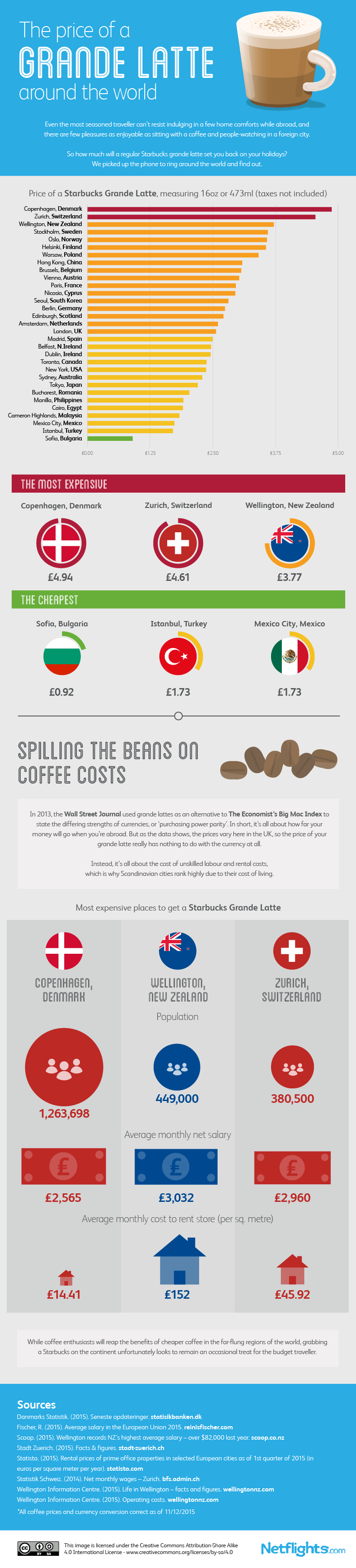 Price of a Grande Latte around the world